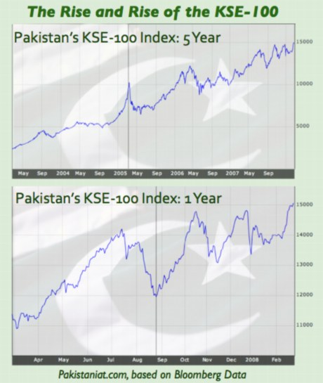 Forex index pakistan