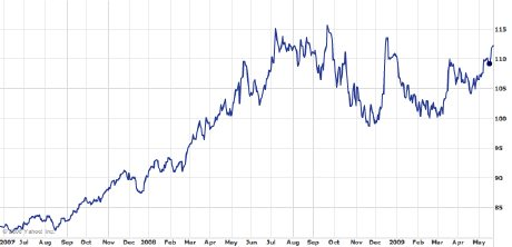 Pakistan Rupee v. Euro, May 2007-May 2009