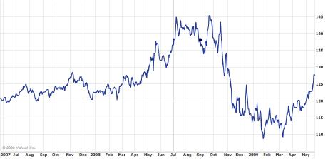 Pakistan Rupee v. GB Pound, May 2007-May 2009
