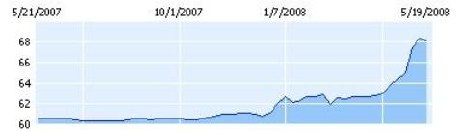 Pakistan Rupee U.S. dollar rate