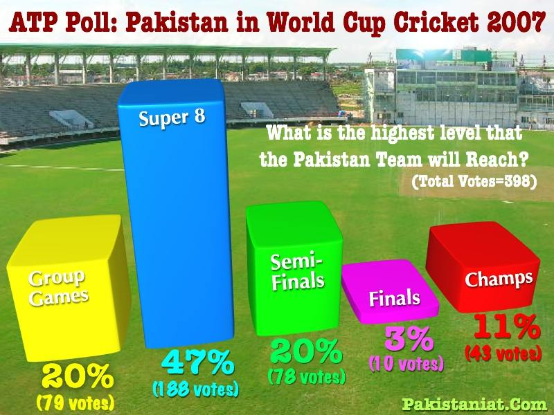 of our ATP Poll on Pakistan's prospects for the Cricket World Cup 2007.