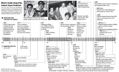 Time line for the Bhutto family