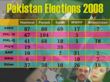 Pakistan Election Results 2008