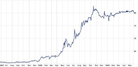Pakistan Rupee v. US Dollar, May 2007-May 2009